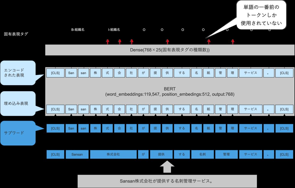 f:id:fueki_m:20210907152758p:plain