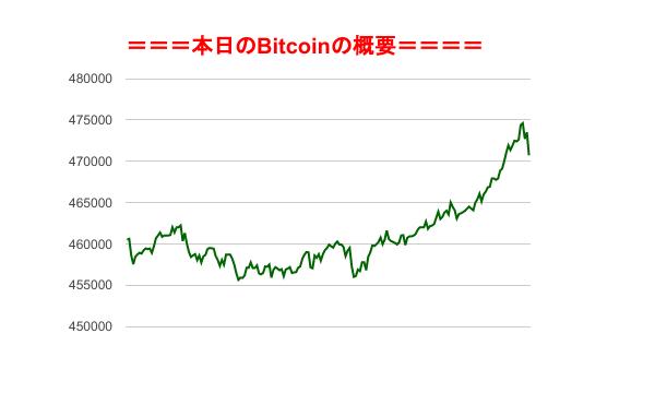 ビットコイン 取引シュミレーション
