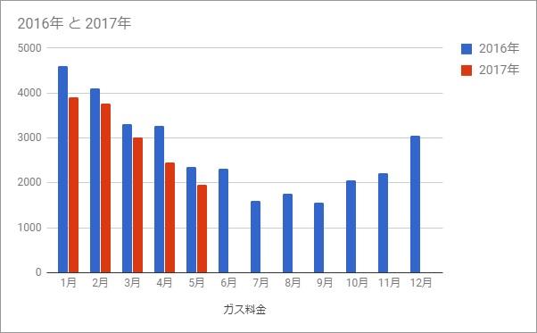 f:id:fugu-ya:20170708142751j:plain