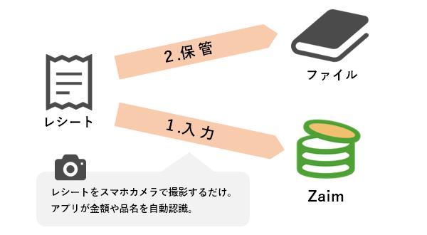 f:id:fugu-ya:20180518145244p:plain