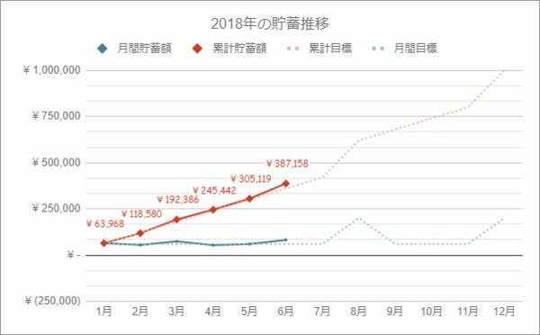 貯金額の推移グラフ