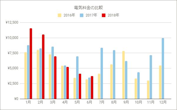 過去3年の電気使用料