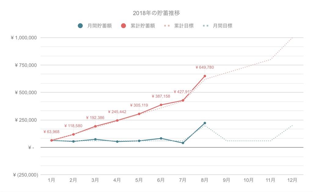 グラフ:2018年1月より毎月約6万円ずつ貯蓄し、8月にはボーナスが加算され累計64万円に到達。
