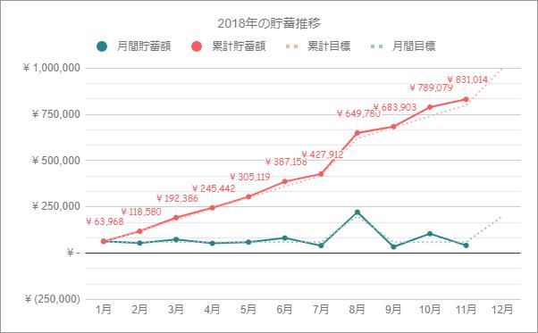 年収300万円台の貯蓄額推移グラフ