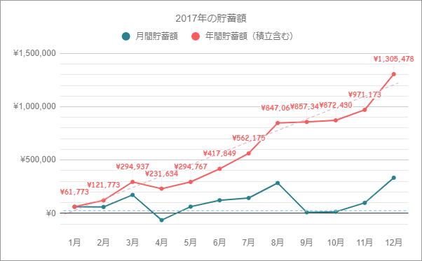 2017年の貯蓄推移グラフ