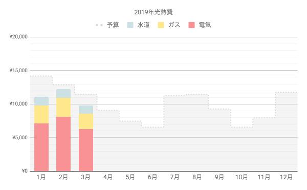 一人暮らしの光熱費、冬の平均はおよそ1万円