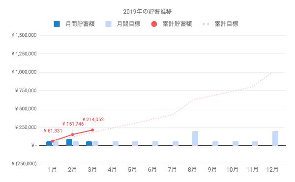 2019年の貯金額、3月までで21万円を突破