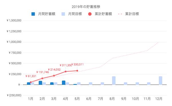 2019年の貯金額、5月までで33万円を突破