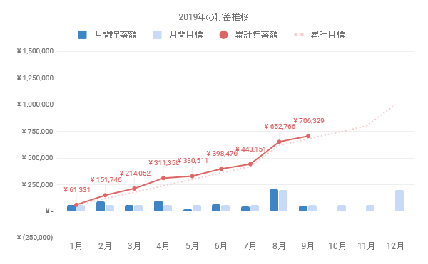 一人暮らしOLの貯金額推移グラフ。9月末時点で70万円を突破