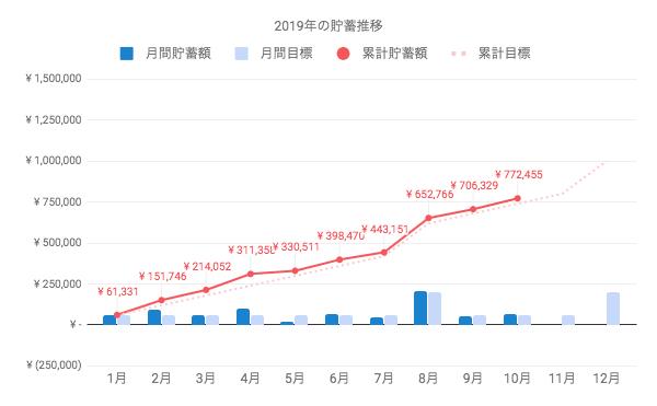一人暮らしの貯金額は、月々約6万円ずつ累積して10月時点で77万円まで到達