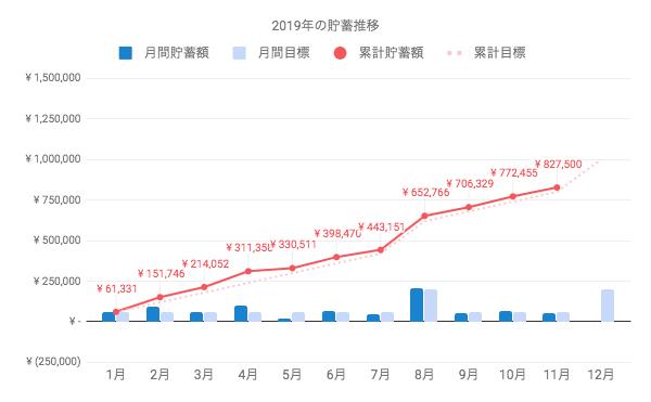 2019年11月までの貯蓄累計は、82万7千5百円。