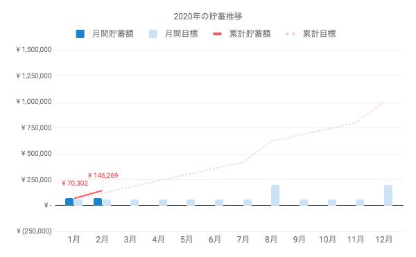 2020年2月は、およそ7万6千円の貯金ができた。1月からの累計は14万6千円ほど。