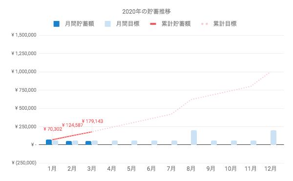 2020年3月末時点の貯蓄額は、17万9千円で計画通りの進行