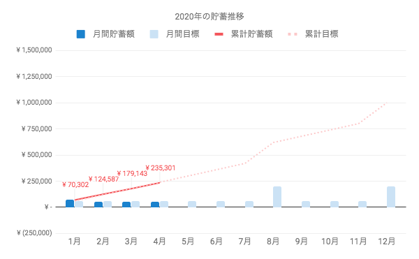 2020年4月末の進捗は、概ね計画通りの24万円弱。