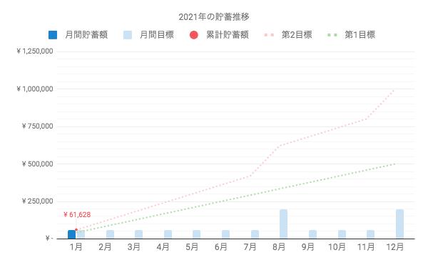 2021年1月の貯蓄額は6.1万円