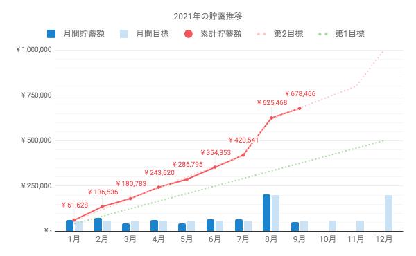 一人暮らし女性OLの貯金残高。2021年9月時点は68万円弱。