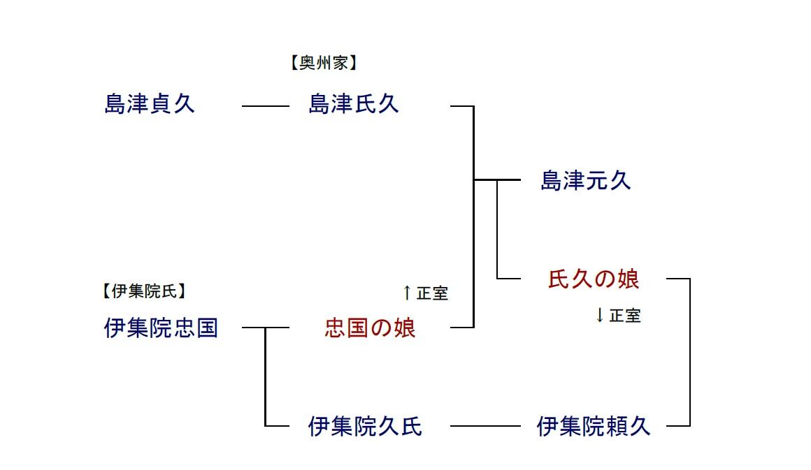 島津氏の系図