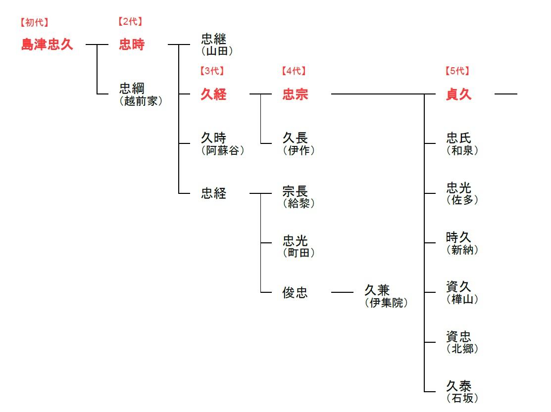 島津氏系図
