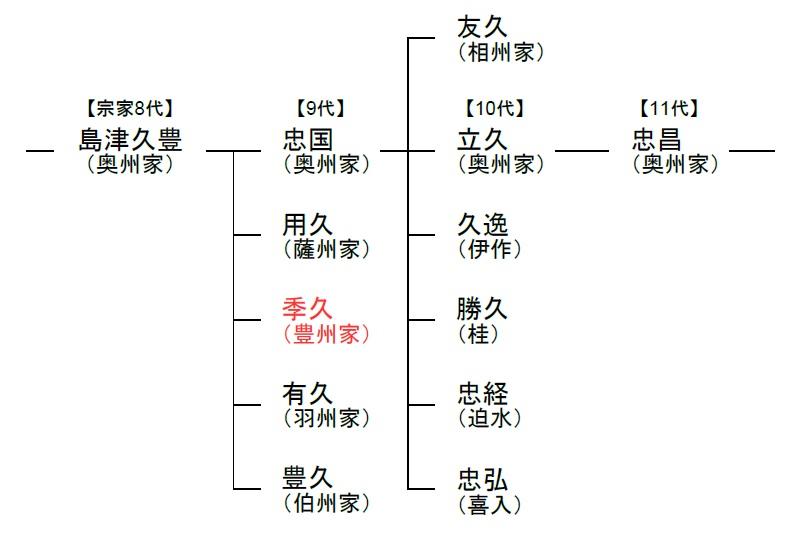 島津氏の略系図