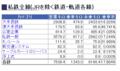 私鉄・2011-10-10