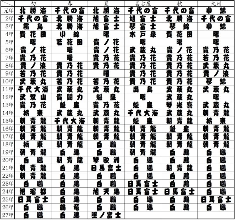 白鵬時代」は終わったのか?――大相撲夏場所:照ノ富士初優勝⇒大関昇進 ...