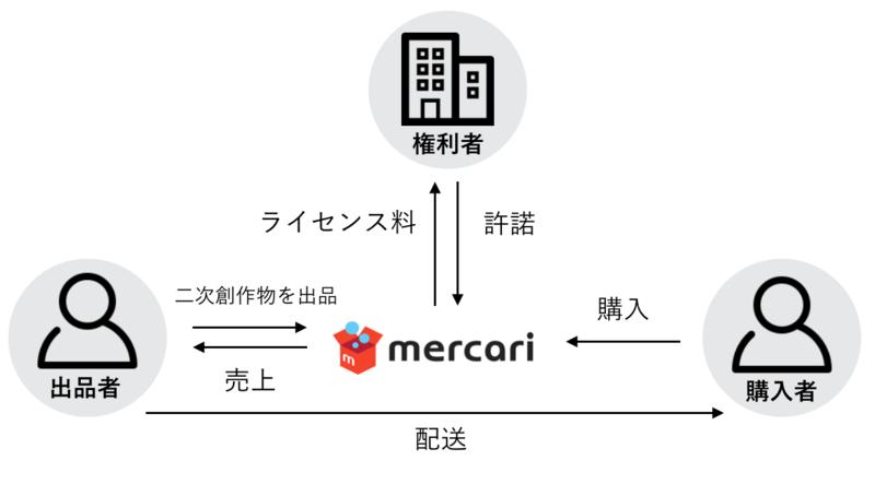 メルカリ二次創作物の公式流通プラットフォーム構想