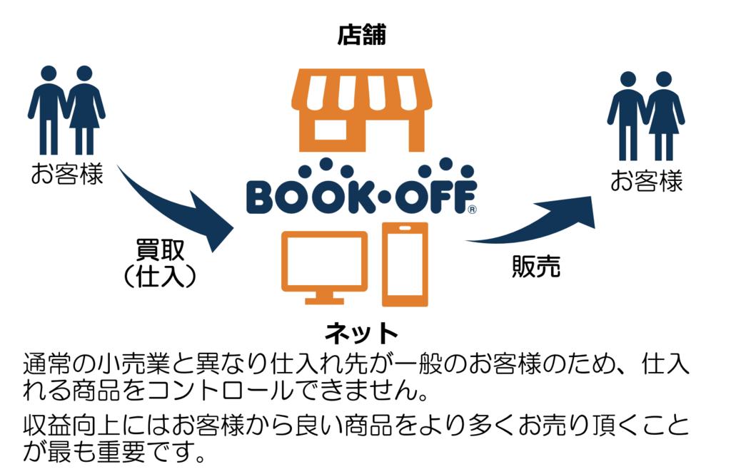 f:id:fujimasa1031:20181024154536p:plain