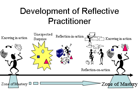 「reflection in action on action knowing in practice 省察」の画像検索結果