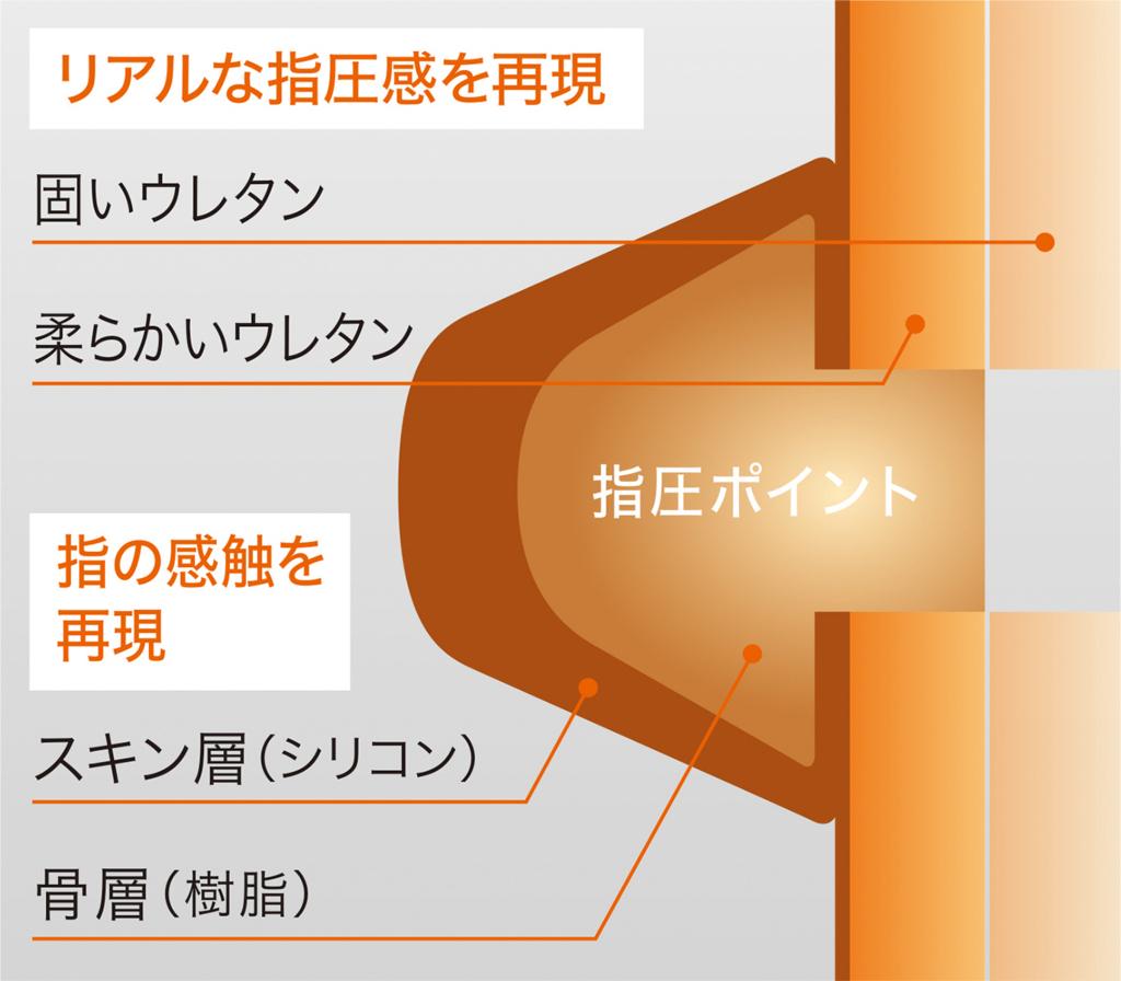 f:id:fujisan606:20180305232059j:plain