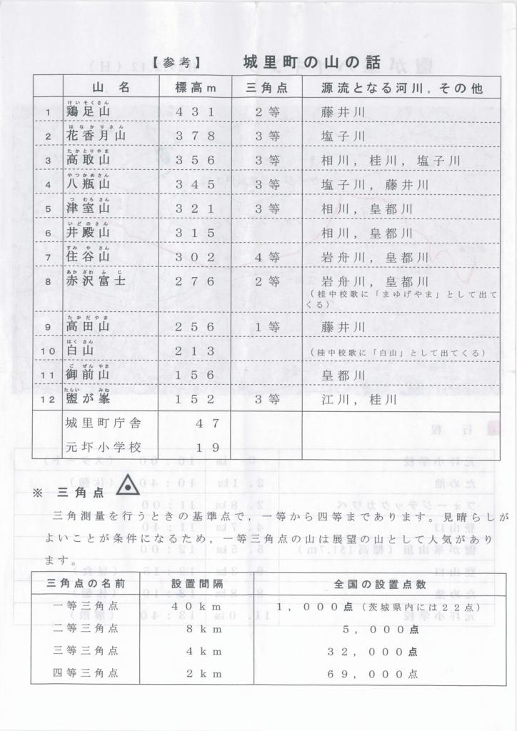 f:id:fujisanO:20170221201823j:plain