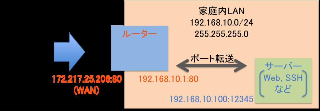 f:id:fujisuke_ys:20161231192343p:plain
