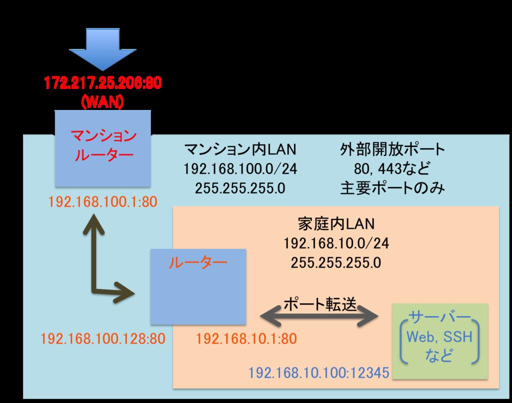 f:id:fujisuke_ys:20161231192509p:plain