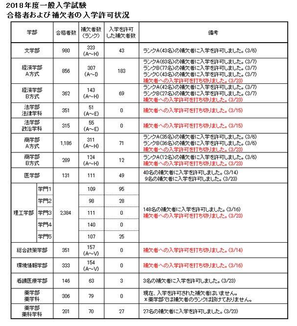 慶応大学 補欠合格発表 3月23日...