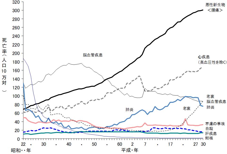 主な死因別にみた死亡率(人口10万対)の年次推移