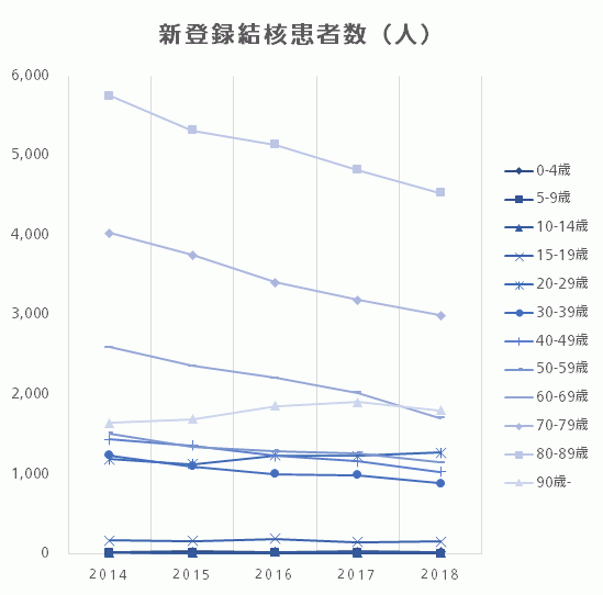 新登録結核患者数(人)