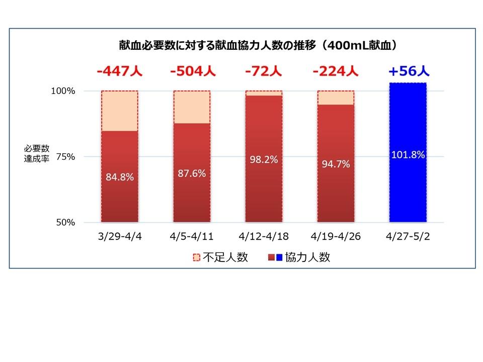 献血必要数に対する献血協力人数の推移(400mL献血)2020-05-03