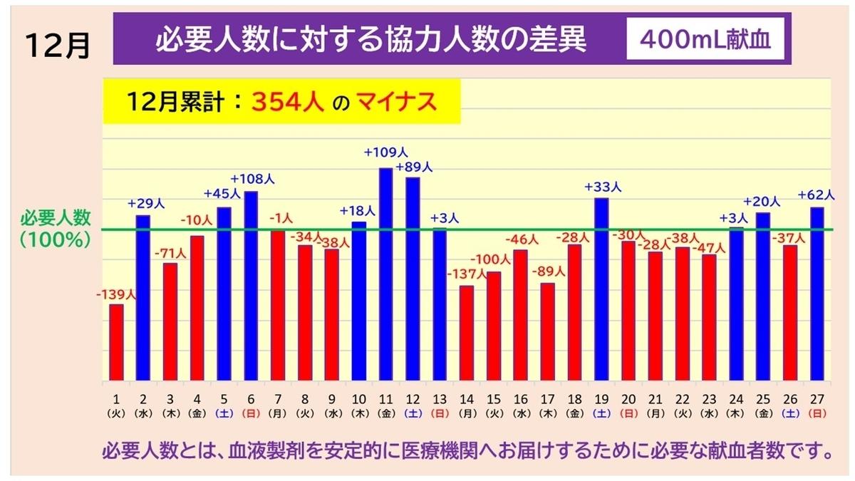 12月 必要人数に対する協力人数の差異(400mL献血)累計354人のマイナス 2020-12-28