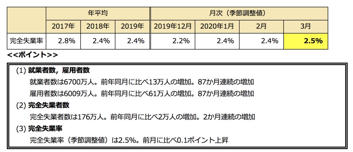 f:id:fukaya-a:20200506130447p:plain