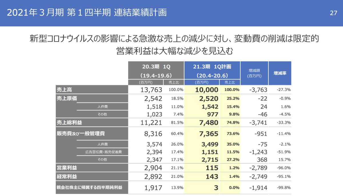 f:id:fukaya-a:20200516163837p:plain