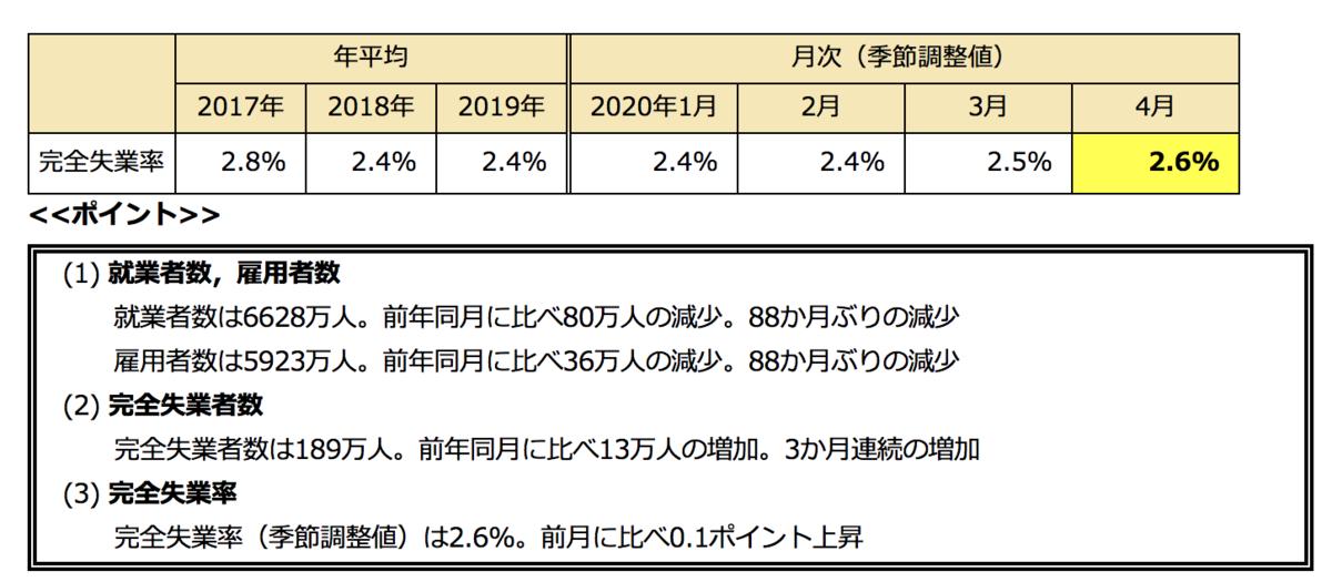 f:id:fukaya-a:20200601135708p:plain