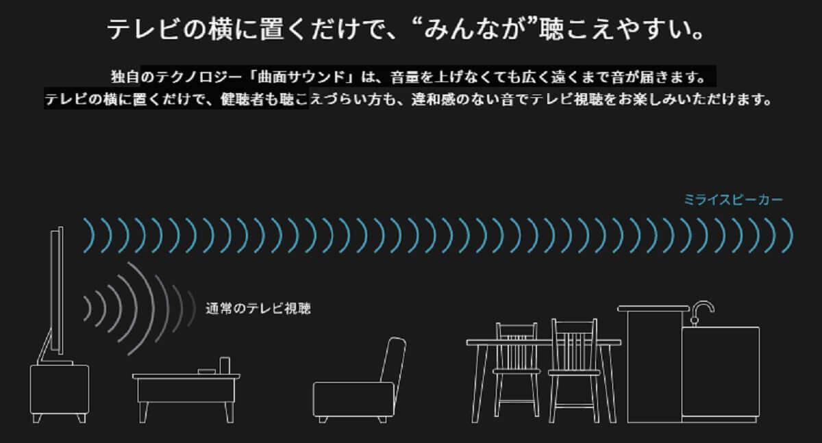 言葉が聞き取りやすい特許技術「曲面サウンド」