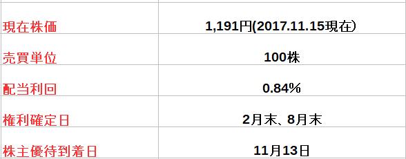 f:id:fuku39:20171115215928p:plain