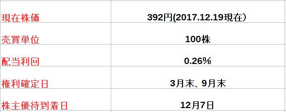 f:id:fuku39:20171219212436p:plain