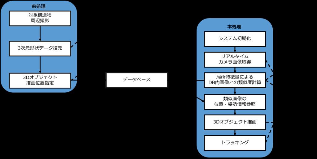 f:id:fukuda040416:20160730092118p:plain
