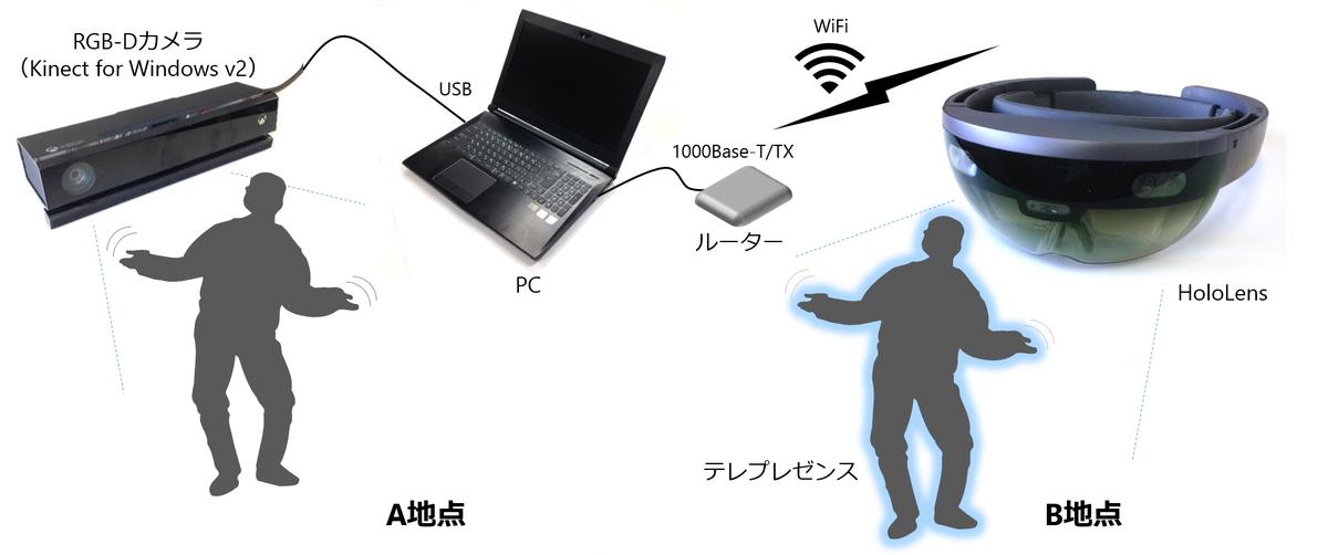 f:id:fukuda040416:20190630122715p:plain
