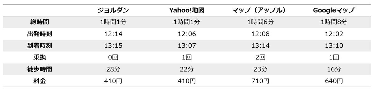 f:id:fukuda040416:20200325200933p:plain