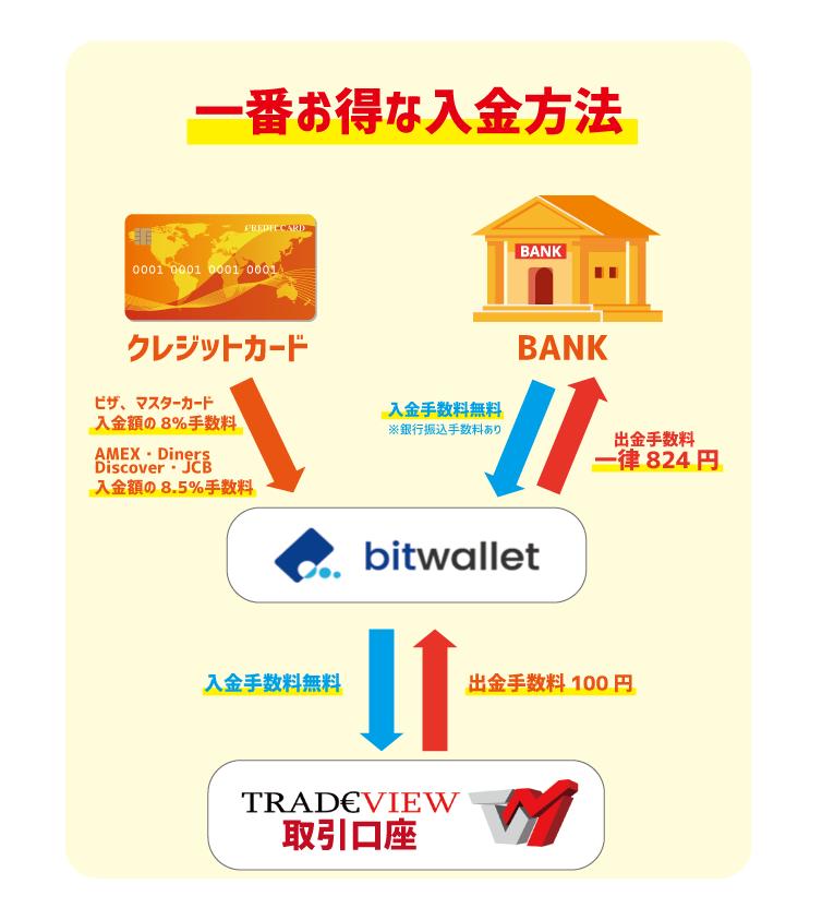 Tradeview(トレードビュー入金方法21)