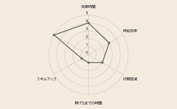 f:id:fukugyo-sora:20210118105326p:plain