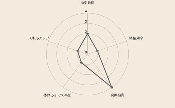 f:id:fukugyo-sora:20210518210046p:plain