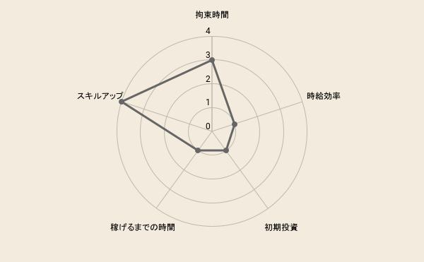 f:id:fukugyo-sora:20210602215809p:plain